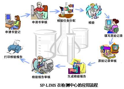sp-lims实验室信息管理系统